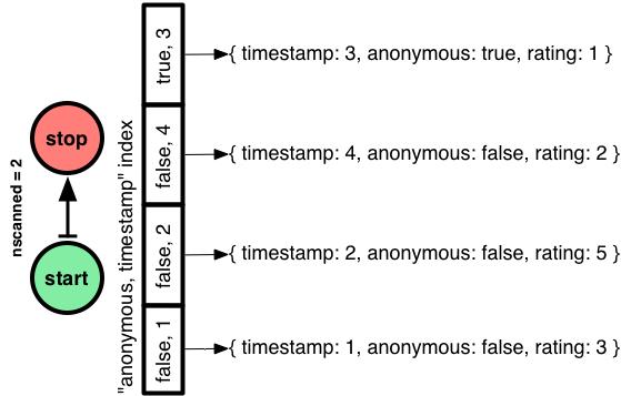 Optimizing MongoDB Compound Indexes