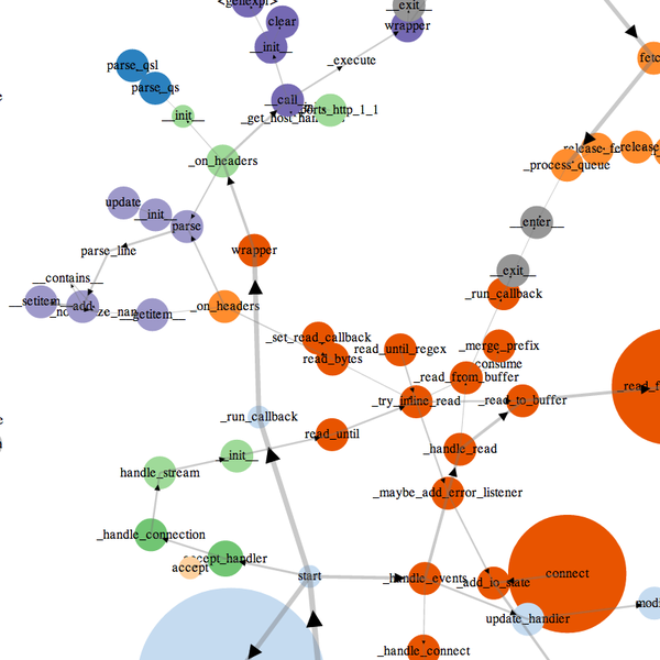 Plop Python Profiler With Call Graphs Graph and Velocity Download Free Graph and Velocity [gmss941.online]