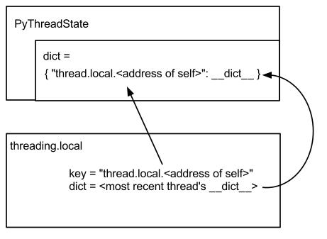 Python's Thread Locals Are Weird